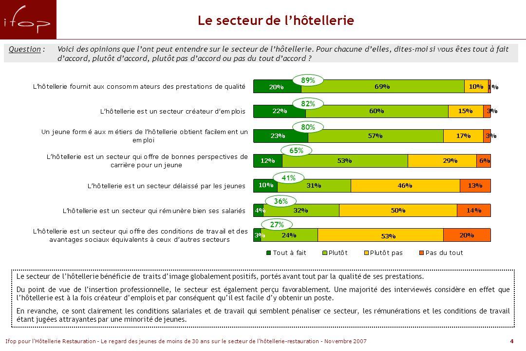 Ifop pour l Hôtellerie Restauration - Le regard des jeunes de moins de 30 ans sur le secteur de l hôtellerie-restauration - Novembre 20074 Question :Voici des opinions que lont peut entendre sur le secteur de lhôtellerie.
