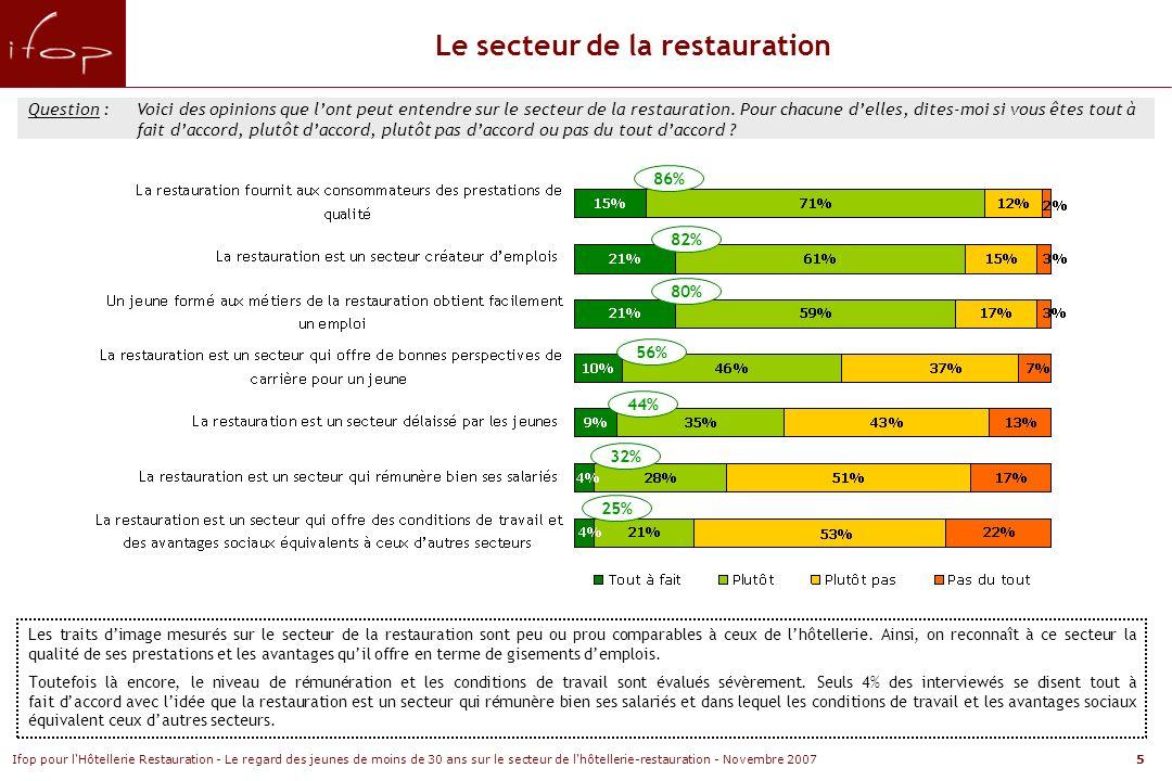 Ifop pour l Hôtellerie Restauration - Le regard des jeunes de moins de 30 ans sur le secteur de l hôtellerie-restauration - Novembre 20076 Question :Voici des opinions que lont peut entendre sur le secteur de lhôtellerie.