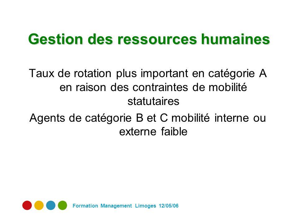 Formation Management Limoges 12/05/06 Gestion des ressources humaines Taux de rotation plus important en catégorie A en raison des contraintes de mobilité statutaires Agents de catégorie B et C mobilité interne ou externe faible