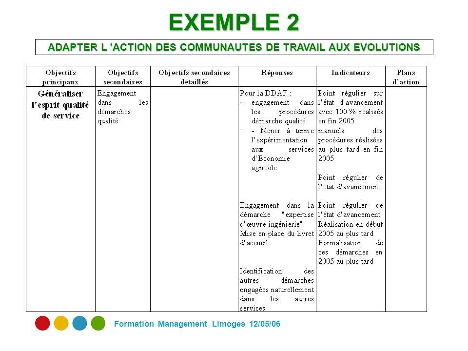 Formation Management Limoges 12/05/06 EXEMPLE 2 ADAPTER L ACTION DES COMMUNAUTES DE TRAVAIL AUX EVOLUTIONS