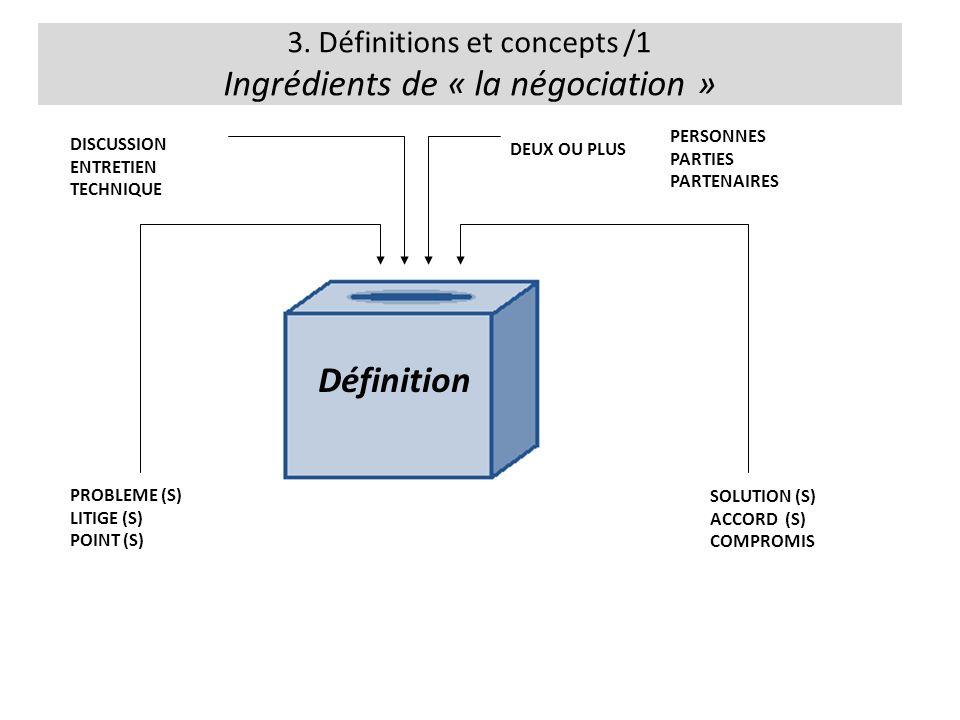 3. Définitions et concepts /1 Ingrédients de « la négociation » DISCUSSION ENTRETIEN TECHNIQUE DEUX OU PLUS PROBLEME (S) LITIGE (S) POINT (S) SOLUTION