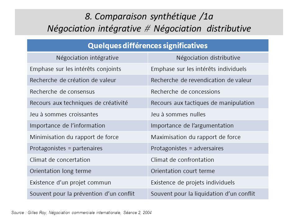 8. Comparaison synthétique /1a Négociation intégrative Négociation distributive Quelques différences significatives Négociation intégrativeNégociation
