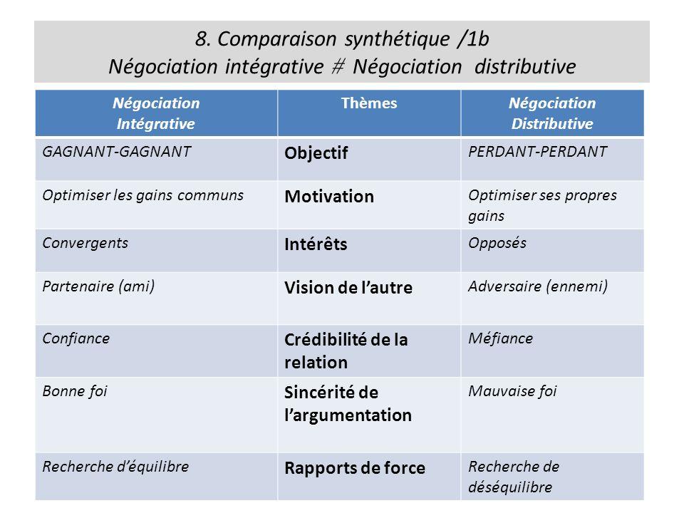 8. Comparaison synthétique /1b Négociation intégrative Négociation distributive Négociation Intégrative ThèmesNégociation Distributive GAGNANT-GAGNANT