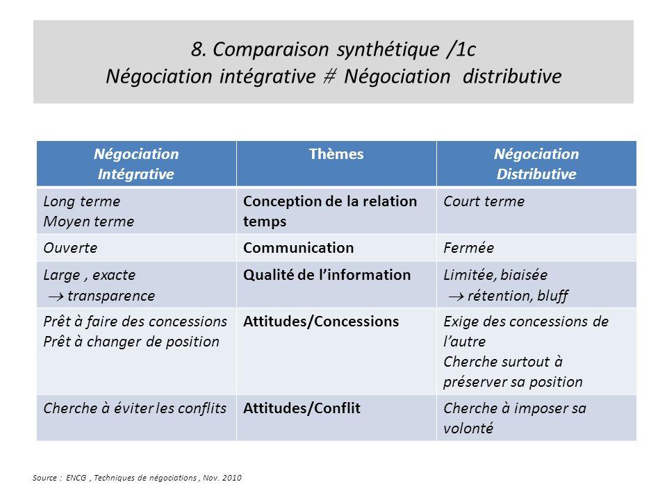 8. Comparaison synthétique /1c Négociation intégrative Négociation distributive Négociation Intégrative ThèmesNégociation Distributive Long terme Moye
