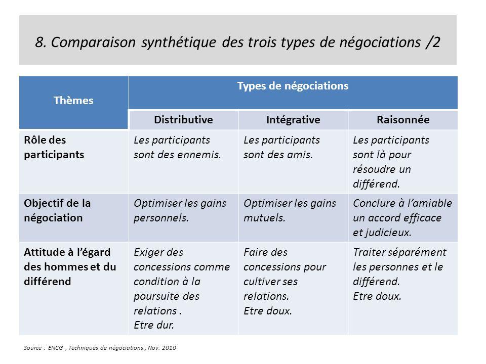 8. Comparaison synthétique des trois types de négociations /2 Thèmes Types de négociations DistributiveIntégrativeRaisonnée Rôle des participants Les