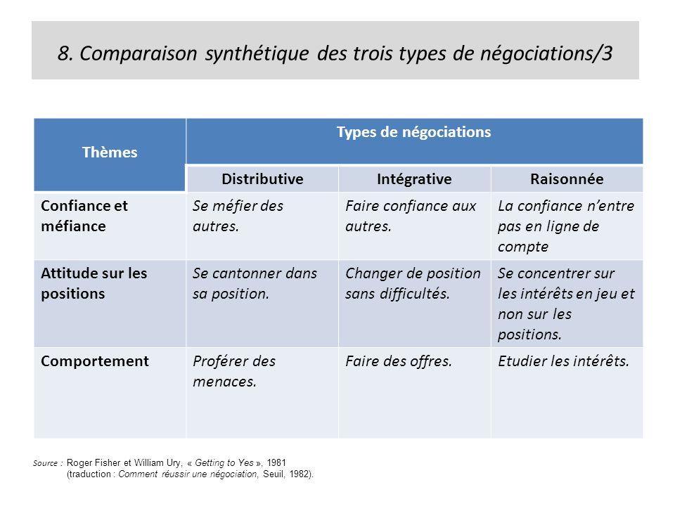 8. Comparaison synthétique des trois types de négociations/3 Thèmes Types de négociations DistributiveIntégrativeRaisonnée Confiance et méfiance Se mé