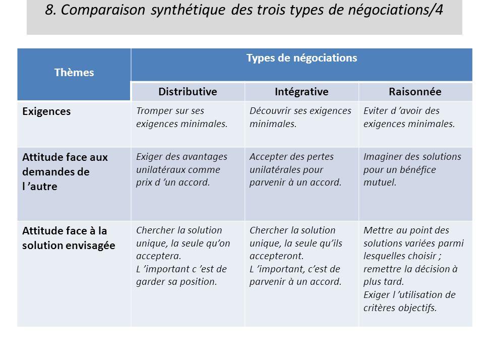 8. Comparaison synthétique des trois types de négociations/4 Thèmes Types de négociations DistributiveIntégrativeRaisonnée Exigences Tromper sur ses e