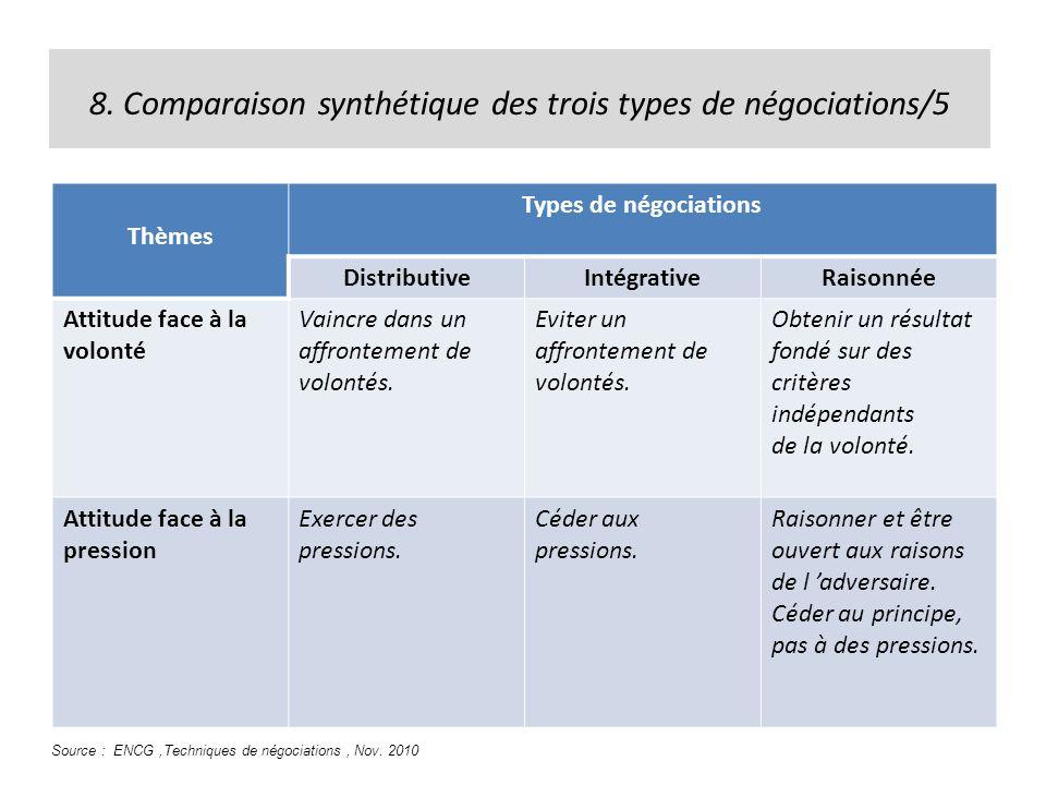 8. Comparaison synthétique des trois types de négociations/5 Thèmes Types de négociations DistributiveIntégrativeRaisonnée Attitude face à la volonté