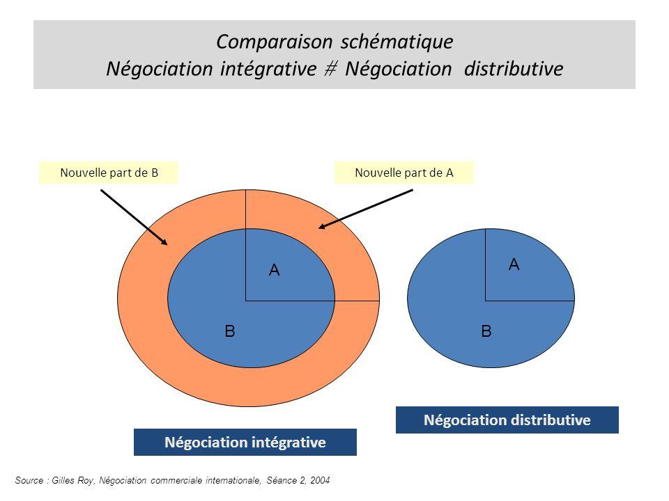 Comparaison schématique Négociation intégrative Négociation distributive Négociation intégrative Négociation distributive B A B A Nouvelle part de ANouvelle part de B Source : Gilles Roy, Négociation commerciale internationale, Séance 2, 2004