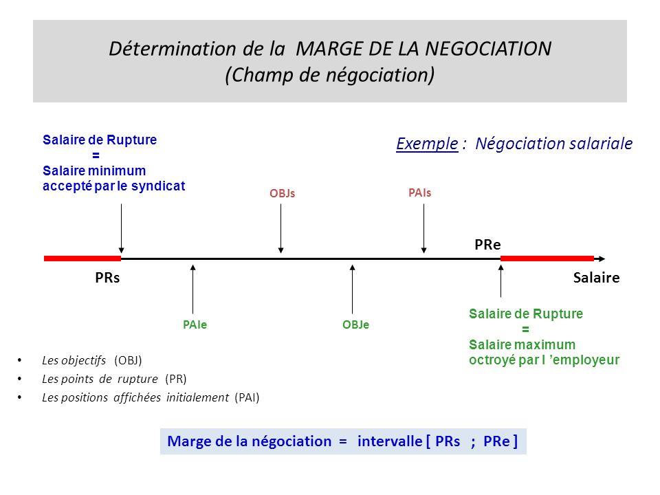 Détermination de la MARGE DE LA NEGOCIATION (Champ de négociation) Exemple : Négociation salariale Les objectifs (OBJ) Les points de rupture (PR) Les positions affichées initialement (PAI) Salaire de Rupture = Salaire minimum accepté par le syndicat Salaire Salaire de Rupture = Salaire maximum octroyé par l employeur PRs PRe Marge de la négociation =intervalle [ PRs ; PRe ] OBJs PAIs OBJePAIe