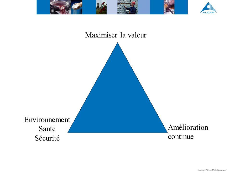 Groupe Alcan Métal primaire Amélioration continue Maximiser la valeur Environnement Santé Sécurité