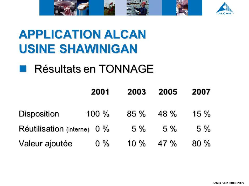 Groupe Alcan Métal primaire APPLICATION ALCAN USINE SHAWINIGAN Résultats en TONNAGE Résultats en TONNAGE 2001200320052007 Disposition100 %85 %48 %15 % Réutilisation (interne) 0 %5 %5 %5 % Valeur ajoutée0 %10 %47 %80 %