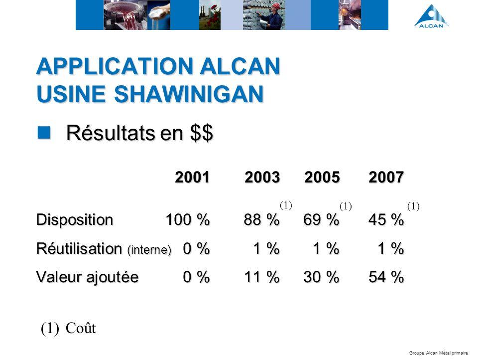 Groupe Alcan Métal primaire APPLICATION ALCAN USINE SHAWINIGAN Résultats en $$ Résultats en $$ 2001200320052007 Disposition100 %88 %69 %45 % Réutilisation (interne) 0 %1 %1 %1 % Valeur ajoutée0 %11 %30 %54 % (1) (1)Coût (1)
