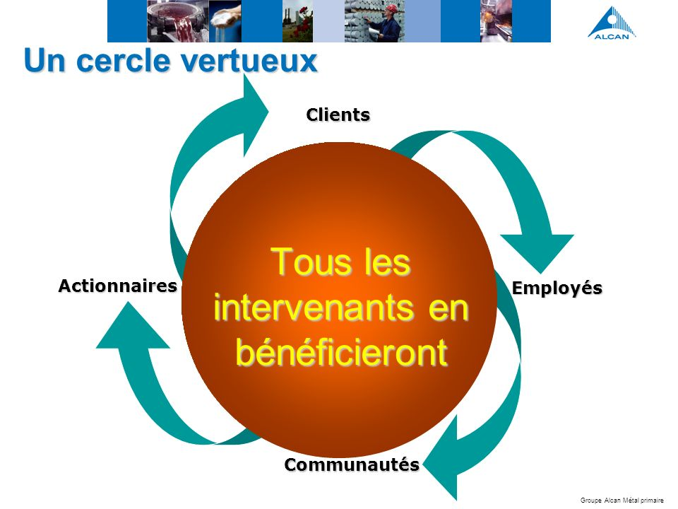 Groupe Alcan Métal primaire Un cercle vertueux Actionnaires Employés Clients Communautés Tous les intervenants en bénéficieront