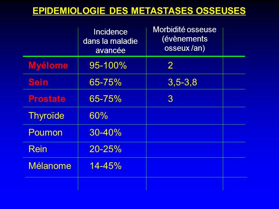 Mécanismes moléculaires responsables de l atteinte osseuse métastatique des tumeurs ostéolytiques : cas du myélome multiple Os RANK RANK Ligand Ostéoclaste Cytokines et facteurs de croissance Lésions ostéolytiques Plamocytes tumoraux médullaires Ostéoblaste Résorption osseuse Facteurs de croissance RANK Ligand: médiateur essentiel de la destruction osseuse dans le myélome multiple MIP 1 et ß IL-6