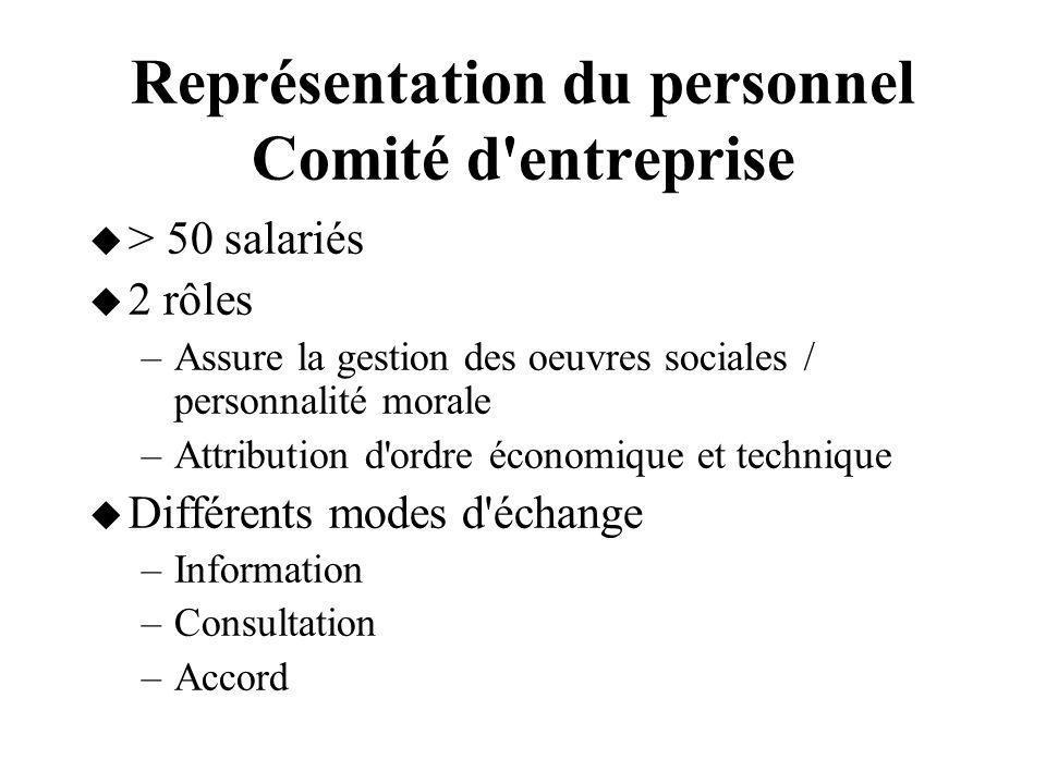 Représentation du personnel Comité d'entreprise > 50 salariés 2 rôles –Assure la gestion des oeuvres sociales / personnalité morale –Attribution d'ord