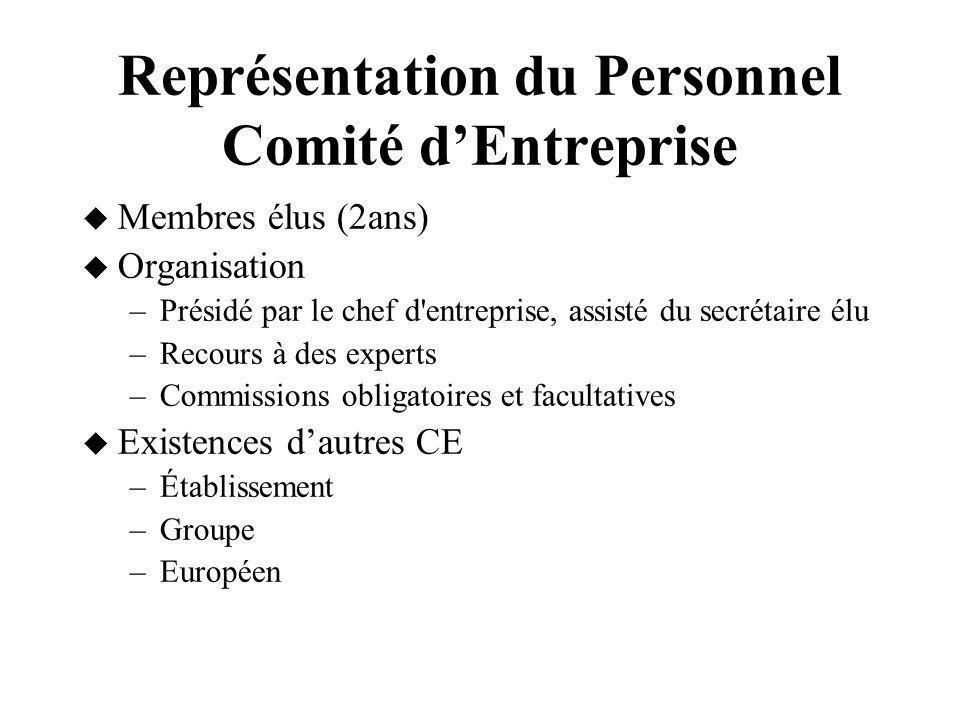 Représentation du Personnel Comité dEntreprise Membres élus (2ans) Organisation –Présidé par le chef d'entreprise, assisté du secrétaire élu –Recours