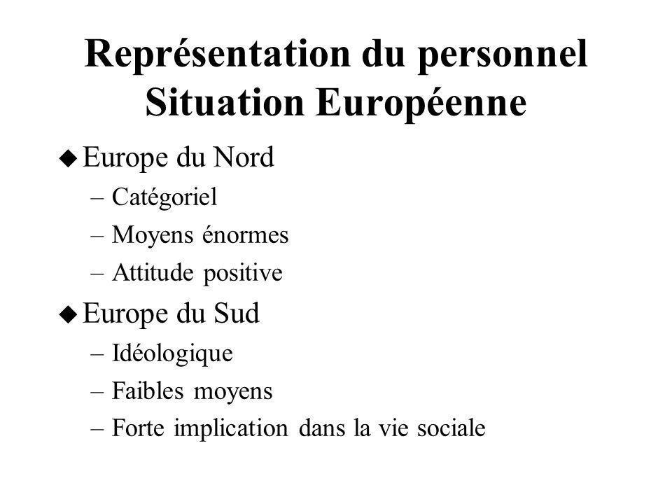 Représentation du personnel Situation Européenne Europe du Nord –Catégoriel –Moyens énormes –Attitude positive Europe du Sud –Idéologique –Faibles moy