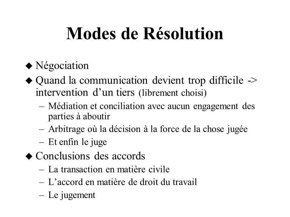 Modes de Résolution Négociation Quand la communication devient trop difficile -> intervention dun tiers (librement choisi) –Médiation et conciliation