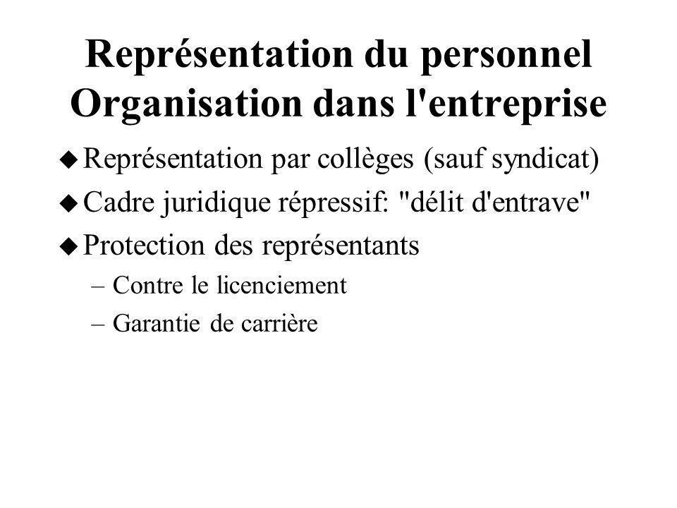 Représentation du personnel Organisation dans l'entreprise Représentation par collèges (sauf syndicat) Cadre juridique répressif: