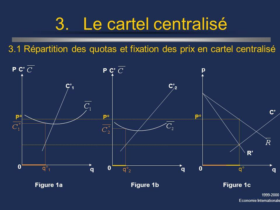 1999-2000 Economie Internationale 3.Le cartel centralisé 3.1 Répartition des quotas et fixation des prix en cartel centralisé Figure 1c 0 C R p q 0 C2 C2 Figure 1b q PC 0 C1 C1 Figure 1a q PC P° q° q° 1 q° 2