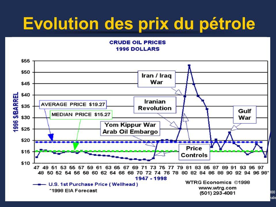 1999-2000 Economie Internationale Evolution des prix du pétrole