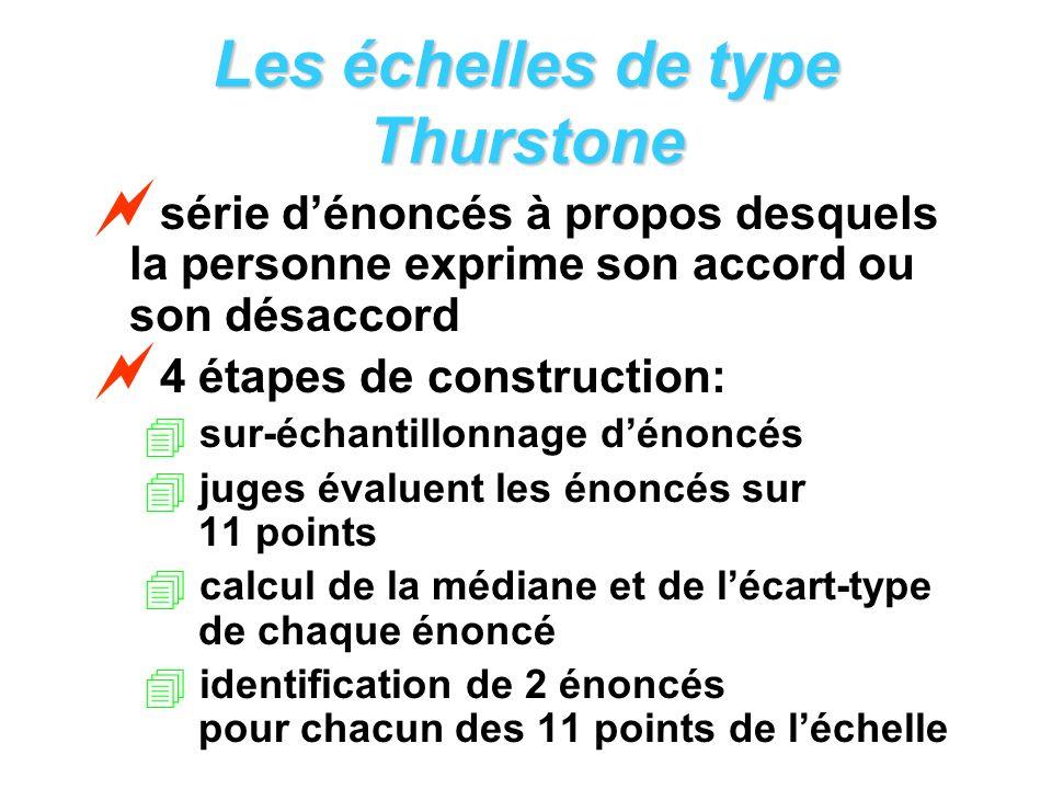 Les échelles de type Thurstone série dénoncés à propos desquels la personne exprime son accord ou son désaccord 4 étapes de construction: sur-échantil