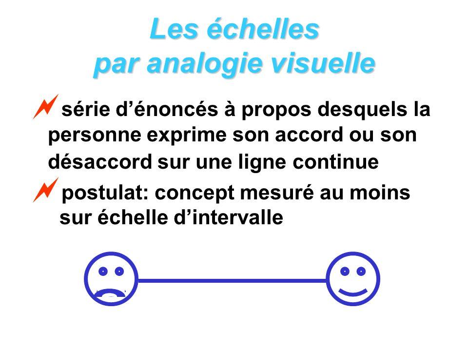 Les échelles par analogie visuelle série dénoncés à propos desquels la personne exprime son accord ou son désaccord sur une ligne continue postulat: concept mesuré au moins sur échelle dintervalle