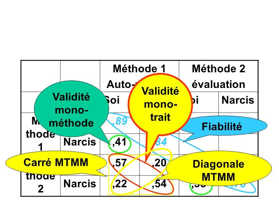 Méthode 1 Auto-rapport Méthode 2 évaluation SoiNarcisSoiNarcis Mé- thode 1 Soi,89 Narcis,41,84 Mé- thode 2 Soi,57,20,74 Narcis,22,54,35,78 Fiabilité Validité mono- méthode Carré MTMM Validité mono- trait Diagonale MTMM