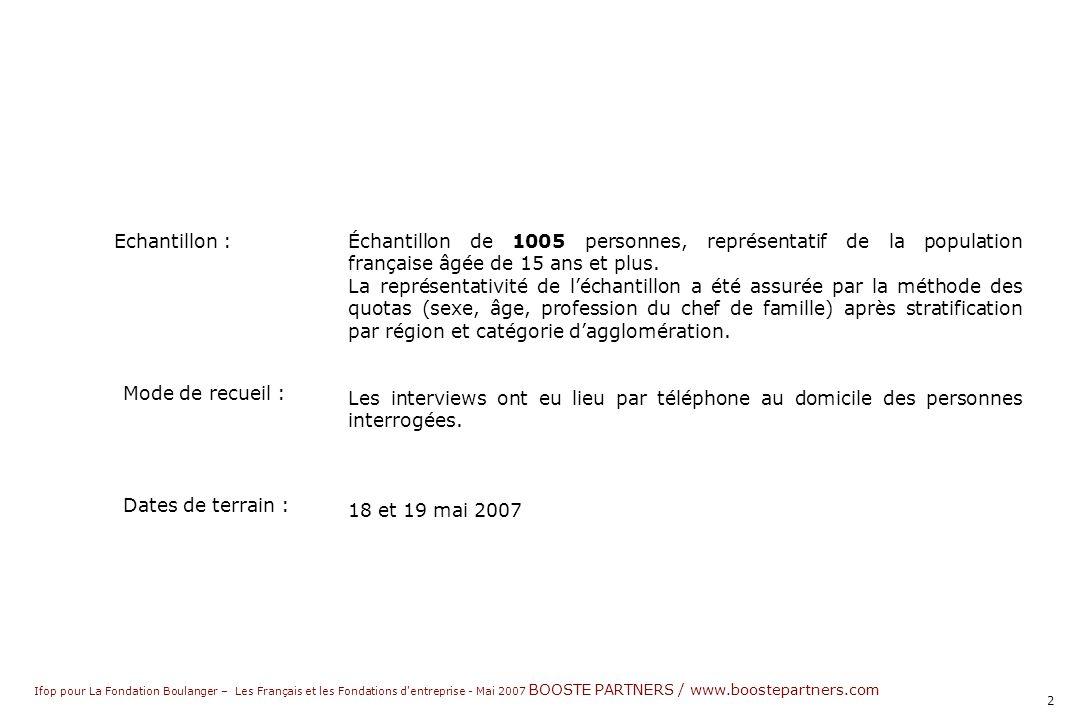 Ifop pour La Fondation Boulanger – Les Français et les Fondations d entreprise - Mai 2007 BOOSTE PARTNERS / www.boostepartners.com 2 Échantillon de 1005 personnes, représentatif de la population française âgée de 15 ans et plus.