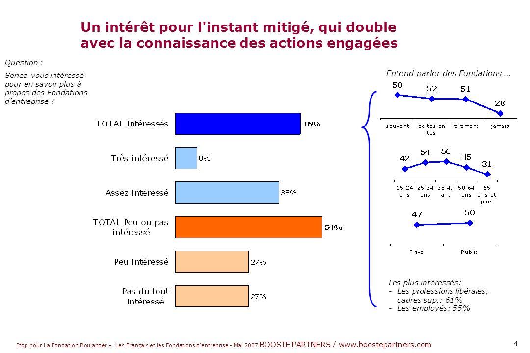 Ifop pour La Fondation Boulanger – Les Français et les Fondations d entreprise - Mai 2007 BOOSTE PARTNERS / www.boostepartners.com 4 Question : Seriez-vous intéressé pour en savoir plus à propos des Fondations dentreprise .