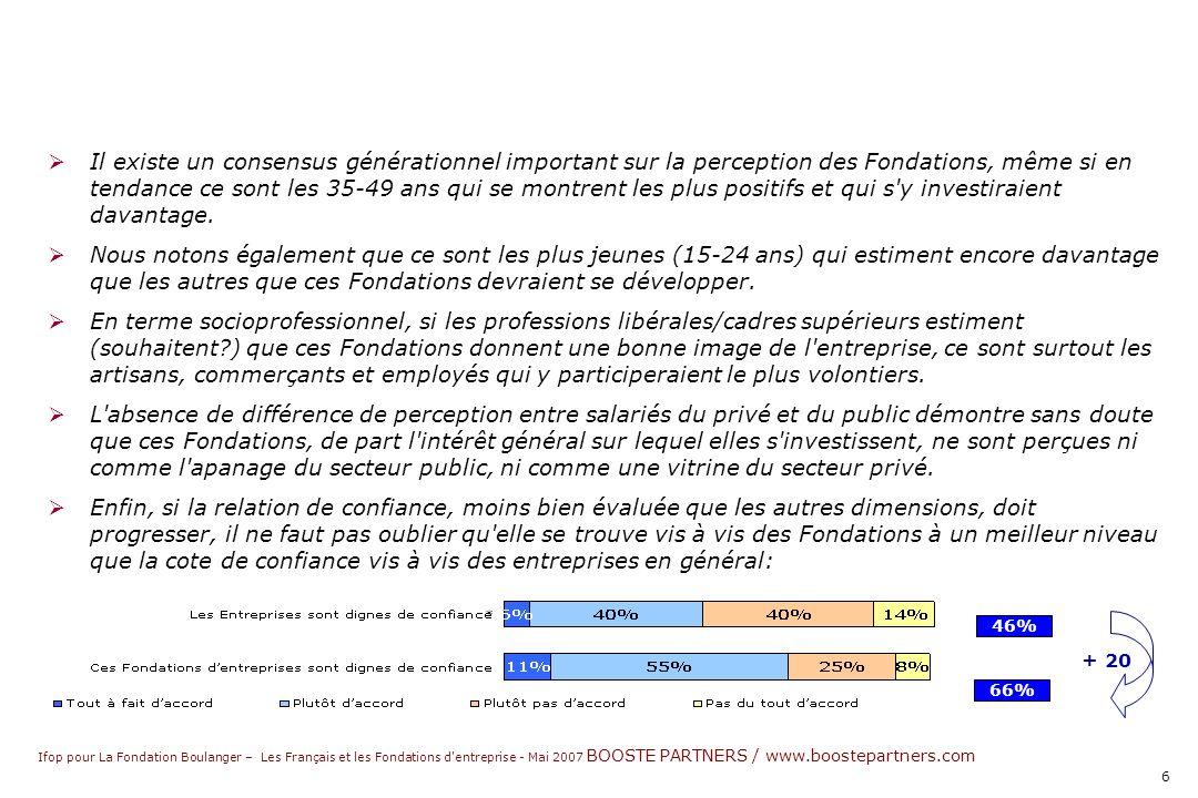 Ifop pour La Fondation Boulanger – Les Français et les Fondations d entreprise - Mai 2007 BOOSTE PARTNERS / www.boostepartners.com 6 Il existe un consensus générationnel important sur la perception des Fondations, même si en tendance ce sont les 35-49 ans qui se montrent les plus positifs et qui s y investiraient davantage.