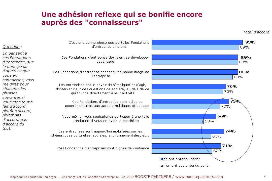 Ifop pour La Fondation Boulanger – Les Français et les Fondations d entreprise - Mai 2007 BOOSTE PARTNERS / www.boostepartners.com 8 Question : Que diriez-vous des entreprises qui mettent en place ce type de Fondations .