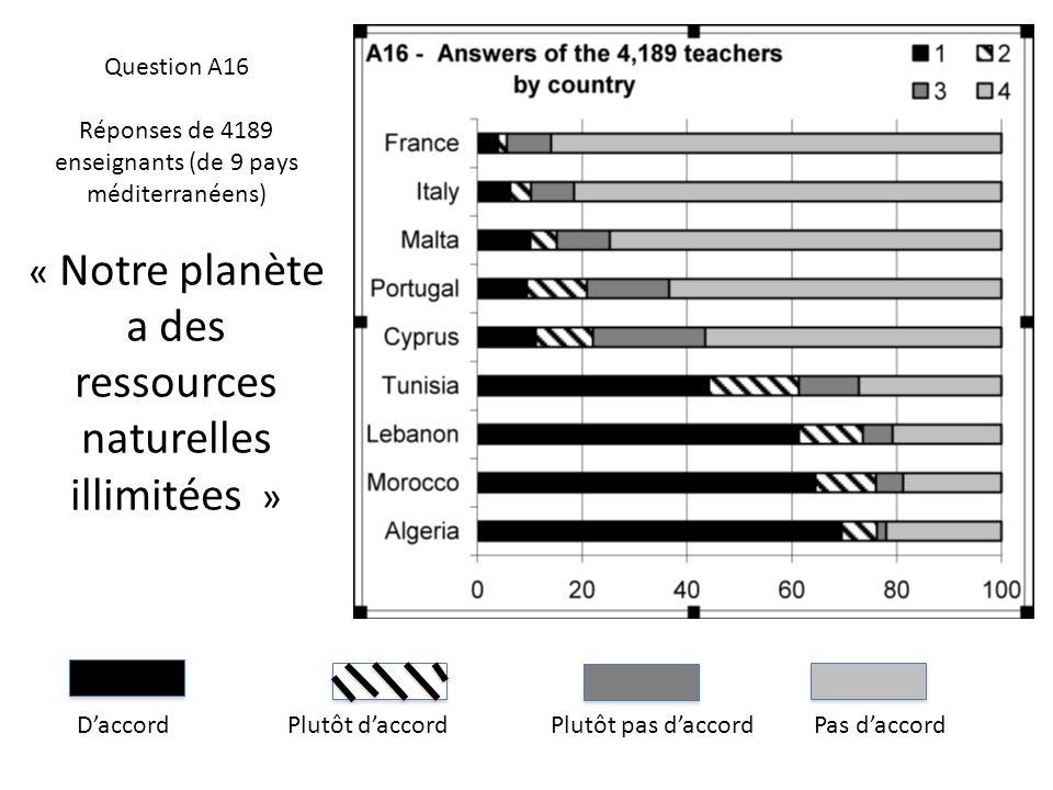 DaccordPlutôt daccordPlutôt pas daccordPas daccord Question A16 Réponses de 4189 enseignants (de 9 pays méditerranéens) « Notre planète a des ressourc