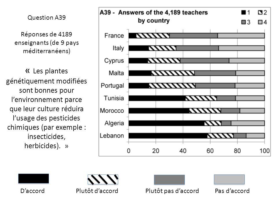 DaccordPlutôt daccordPlutôt pas daccordPas daccord Question A39 Réponses de 4189 enseignants (de 9 pays méditerranéens) « Les plantes génétiquement mo