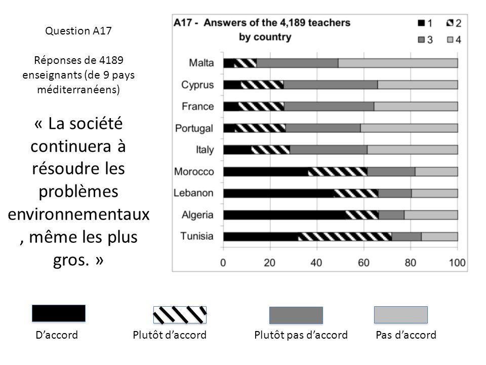 DaccordPlutôt daccordPlutôt pas daccordPas daccord Question A17 Réponses de 4189 enseignants (de 9 pays méditerranéens) « La société continuera à réso