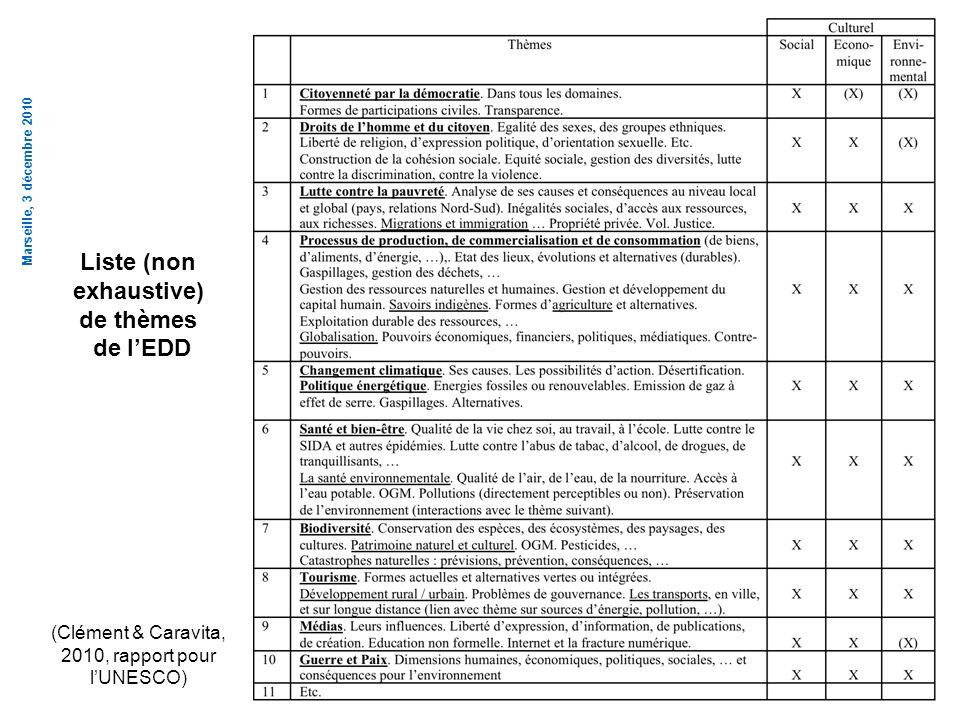 Marseille, 3 décembre 2010 Liste (non exhaustive) de thèmes de lEDD (Clément & Caravita, 2010, rapport pour lUNESCO)