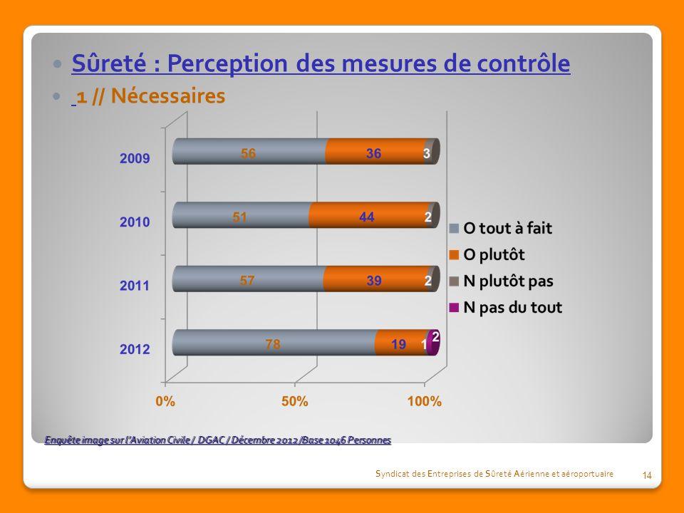 Enquête image sur lAviation Civile / DGAC / Décembre 2012 /Base 1046 Personnes Sûreté : Perception des mesures de contrôle 1 // Nécessaires Syndicat d