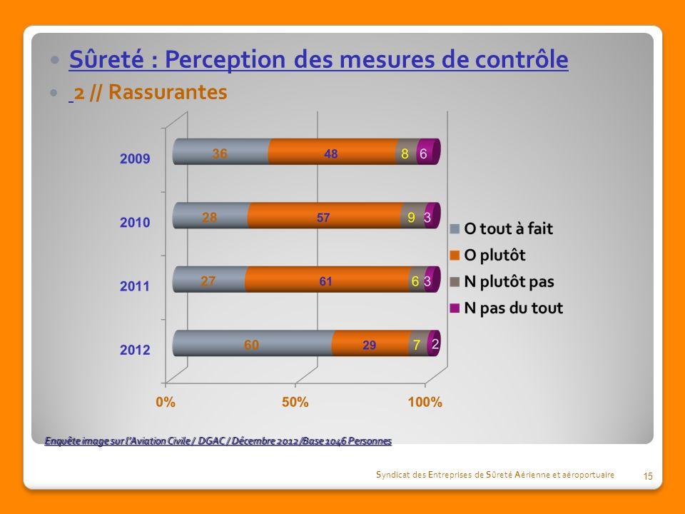 Enquête image sur lAviation Civile / DGAC / Décembre 2012 /Base 1046 Personnes Sûreté : Perception des mesures de contrôle 2 // Rassurantes Syndicat d