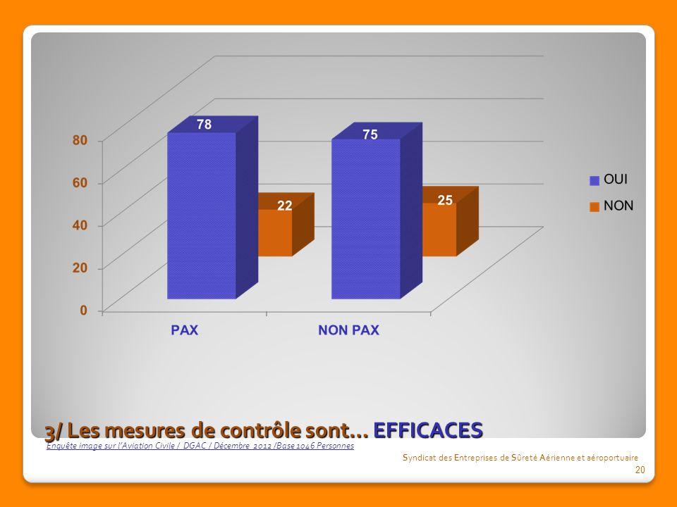 3/ Les mesures de contrôle sont… EFFICACES Syndicat des Entreprises de Sûreté Aérienne et aéroportuaire Enquête image sur lAviation Civile / DGAC / Décembre 2012 /Base 1046 Personnes 20