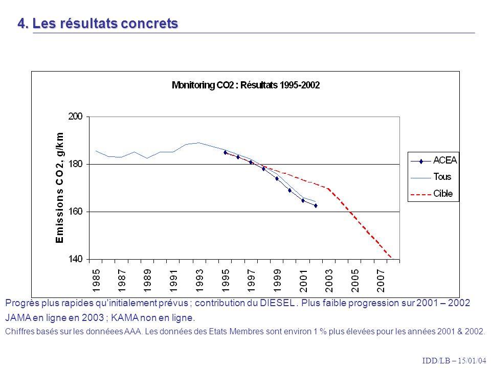 IDD/LB – 15/01/04 Progrès plus rapides qu initialement prévus ; contribution du DIESEL.
