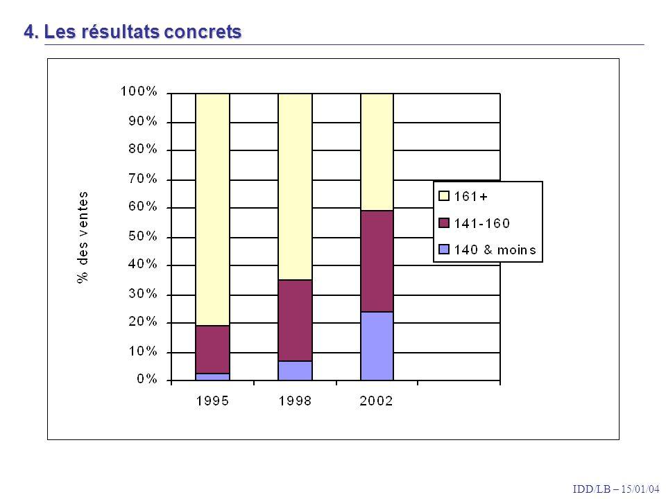 IDD/LB – 15/01/04 4. Les résultats concrets