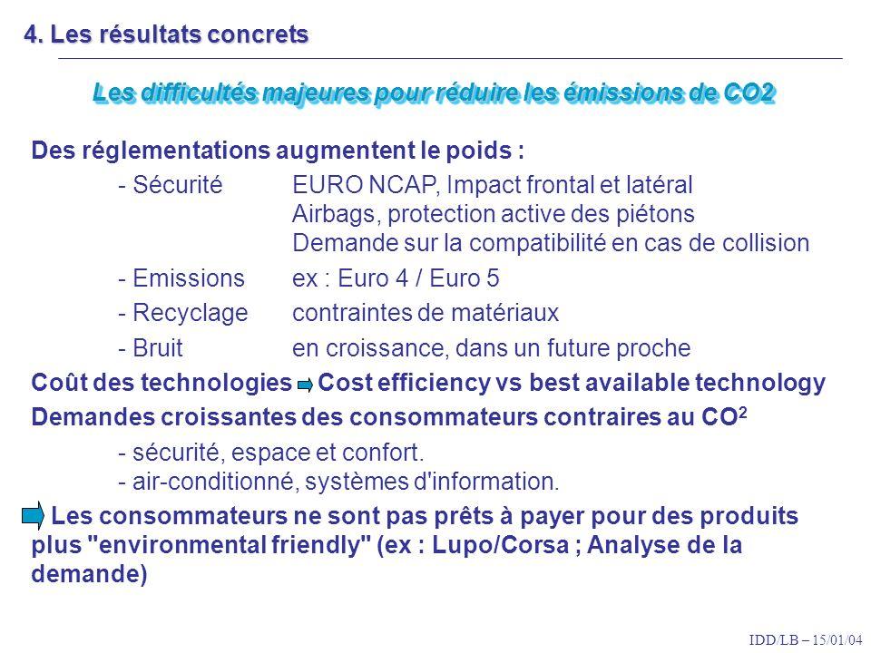 IDD/LB – 15/01/04 Des réglementations augmentent le poids : - Sécurité EURO NCAP, Impact frontal et latéral Airbags, protection active des piétons Demande sur la compatibilité en cas de collision - Emissions ex : Euro 4 / Euro 5 - Recyclagecontraintes de matériaux - Bruit en croissance, dans un future proche Coût des technologies Cost efficiency vs best available technology Demandes croissantes des consommateurs contraires au CO 2 - sécurité, espace et confort.