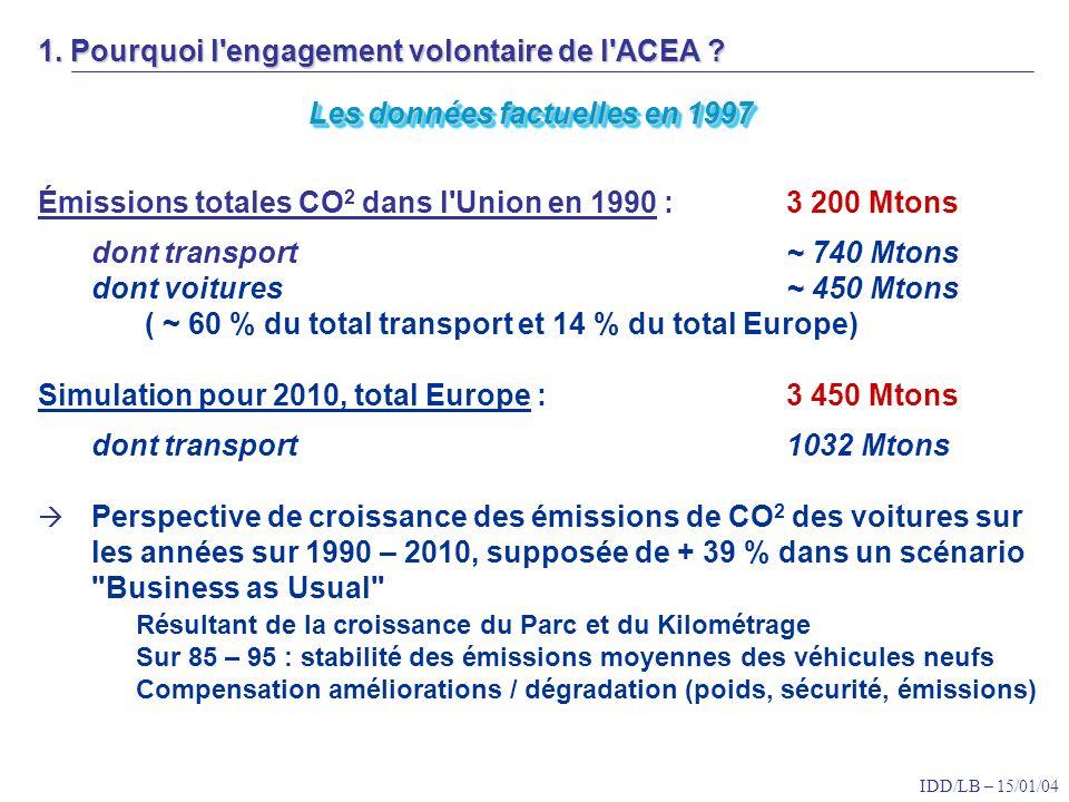 IDD/LB – 15/01/04 Analyse de la Commission (Communication de décembre 95) - Besoin d un Package de mesures pour réduire les émissions de CO 2 des voitures : actions sur l usage, le comportement, les véhicules -Au coût le plus bas : cost efficiency à privilégier -En visant 5 l / essence et 4,5 l / diesel, soit 120 g / km, dès 2005 Faisabilité technique et économique : équilibre BAT / coût carburant Option fiscale : Différenciation à l achat estimée à 1000 euros par litre Option réglementaire : standard de CO 2 servant de base pour la fiscalité Option non-fiscale : Accord avec les constructeurs + Labelling Conclusions de la Commission soutenue par le Conseil -Accord avec l industrie incluant un monitoring -Fiscalité automobile promouvant l économie de consommation -Complété par un schéma d information au consommateur -Accompagné d un volet Recherche et Développement ambitieux 1.