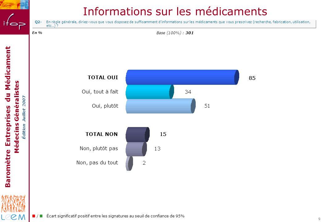 Baromètre Entreprises du Médicament Médecins Généralistes Édition Juillet 2007 9 Informations sur les médicaments Q2-En règle générale, diriez-vous qu