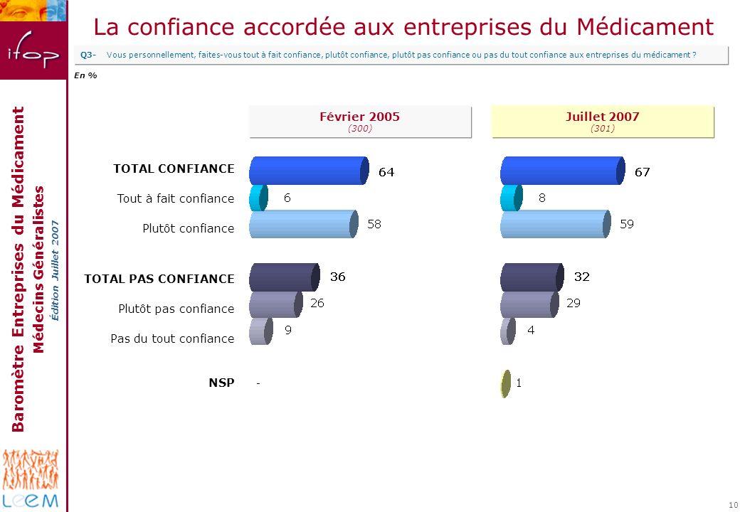 Baromètre Entreprises du Médicament Médecins Généralistes Édition Juillet 2007 10 La confiance accordée aux entreprises du Médicament Q3-Vous personne