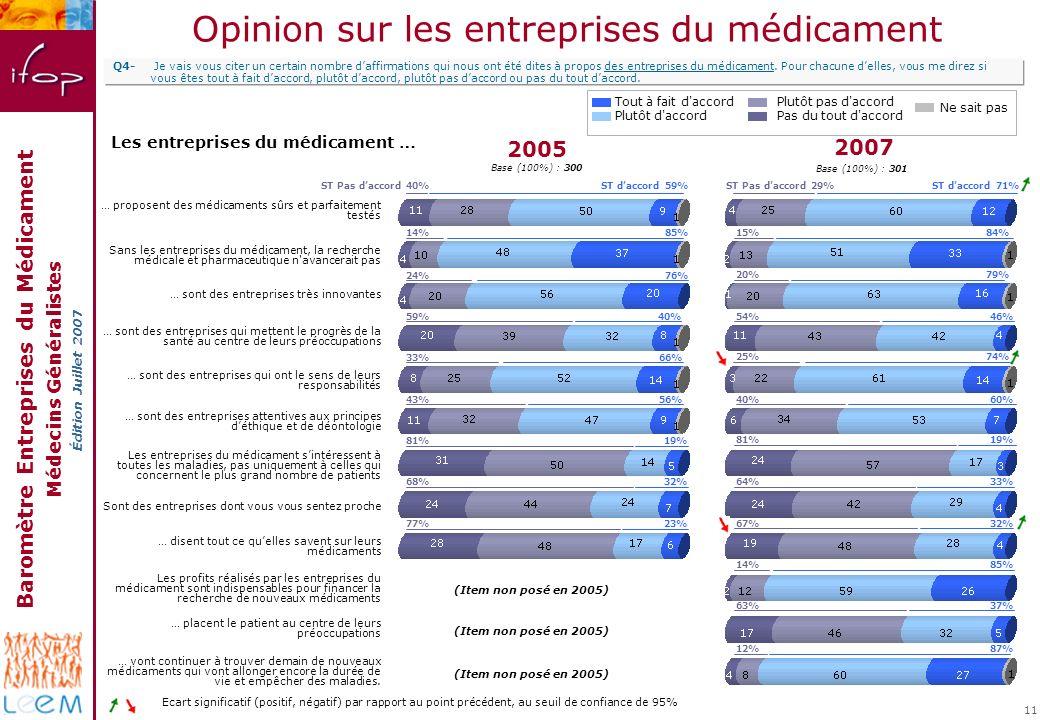Baromètre Entreprises du Médicament Médecins Généralistes Édition Juillet 2007 11 Opinion sur les entreprises du médicament Les entreprises du médicam