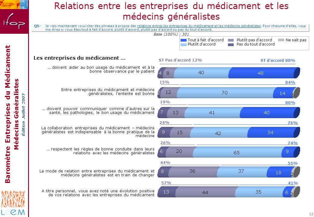 Baromètre Entreprises du Médicament Médecins Généralistes Édition Juillet 2007 12 Relations entre les entreprises du médicament et les médecins généra