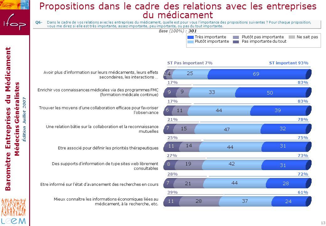 Baromètre Entreprises du Médicament Médecins Généralistes Édition Juillet 2007 13 Propositions dans le cadre des relations avec les entreprises du méd