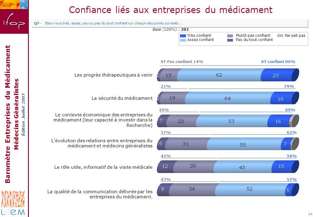 Baromètre Entreprises du Médicament Médecins Généralistes Édition Juillet 2007 14 Confiance liés aux entreprises du médicament Très confiant Assez con